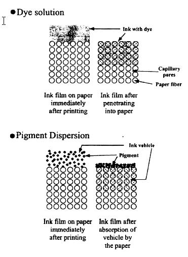 การแห้งตัวหมึกพิมพ์ ผงสี กับ สารสีย้อม