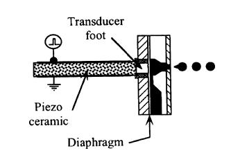 bend-mode piezoelectric ink-jet design