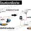 [WiFi] UBNT จีน 300M M2 (2G) (เวอร์ชั่น จีน) thumbnail 4