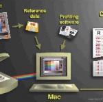ระบบการจัดการสี (color management system) ในอุตสาหกรรมการพิมพ์