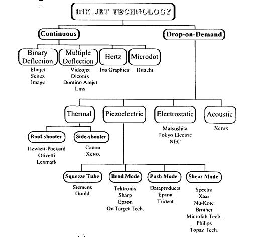 โครงสร้างเทคโนโลยี ระบบอิงค์เจ็ท